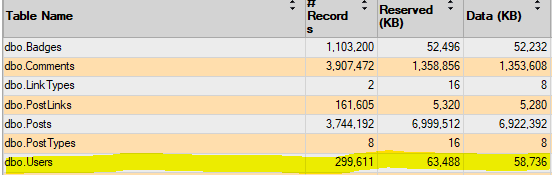 screenshot of allocated size for database table