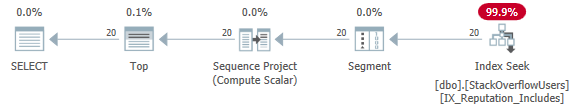 Screenshot of Plan Explorer showing plan shape and memory grant for the indexed query