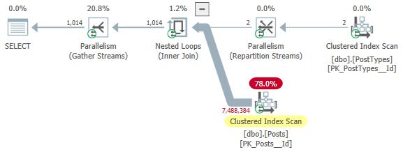 screenshot of execution plan in Plan Explorer