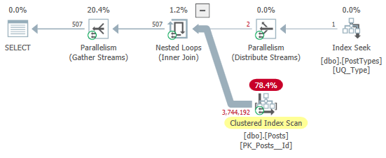 [screenshot of execution plan showing the seek on PostTypes][5]