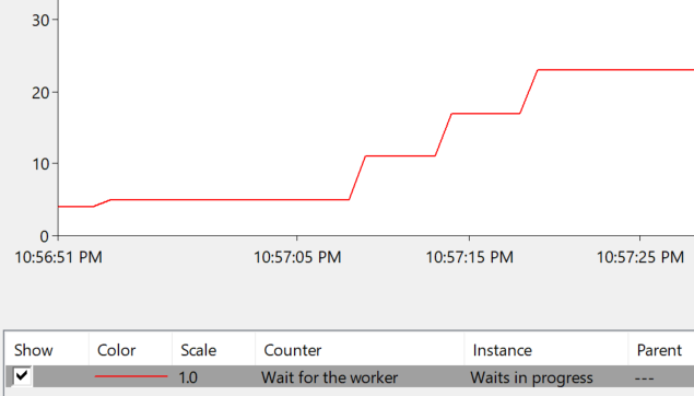 Screenshot of PerfMon graph showing THREADPOOL waits increasing