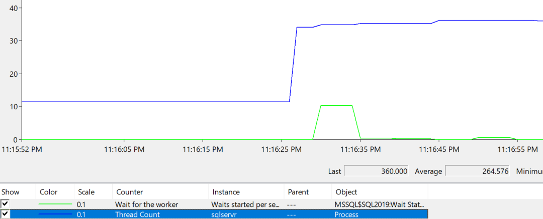 Screenshot of PerfMon graph showing thread count increases correlated with waits starting